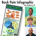 CFT, CFT Infographic, Back pain, Back Pain infographic, KWernliPhysio
