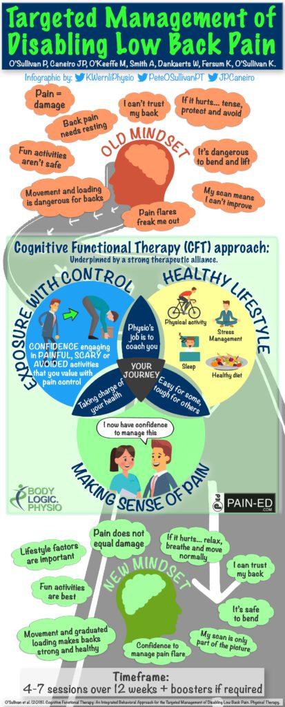 CFT infographic, Cognitive Functional Therapy infographic, Back pain infographic